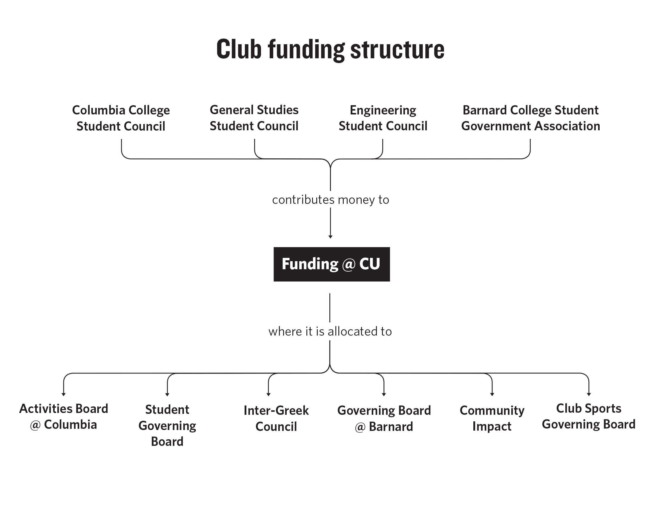 Access Denied: Columbia Clubs and Their Struggle for