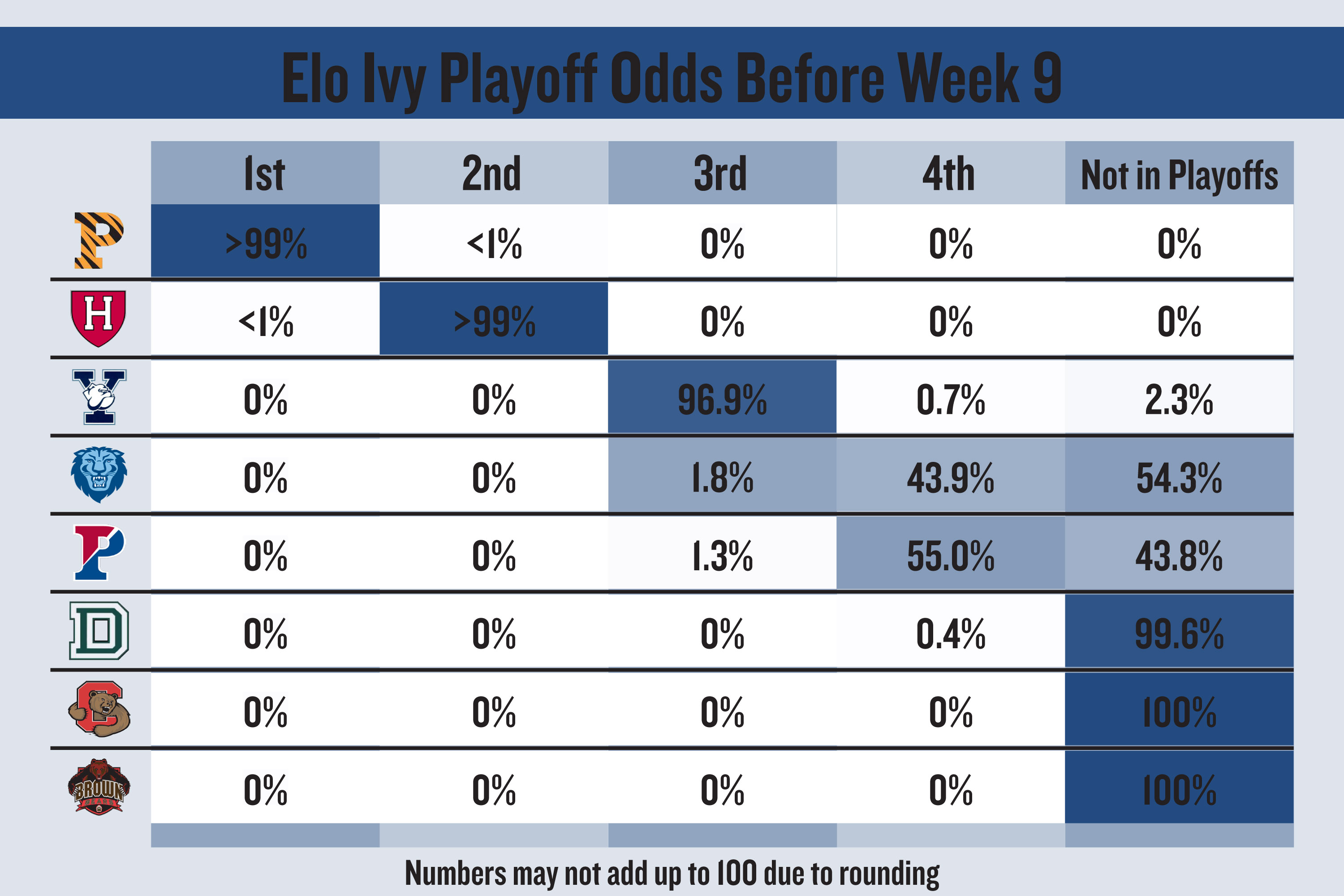 Elo predicts Ivy Tournament picture - Columbia Daily Spectator