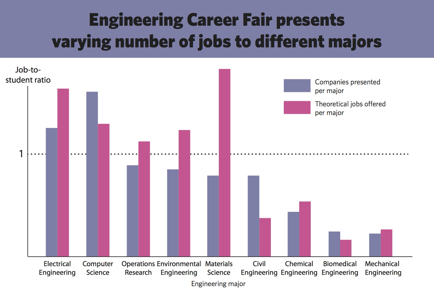 For some engineers, sparse job offerings at career fairs