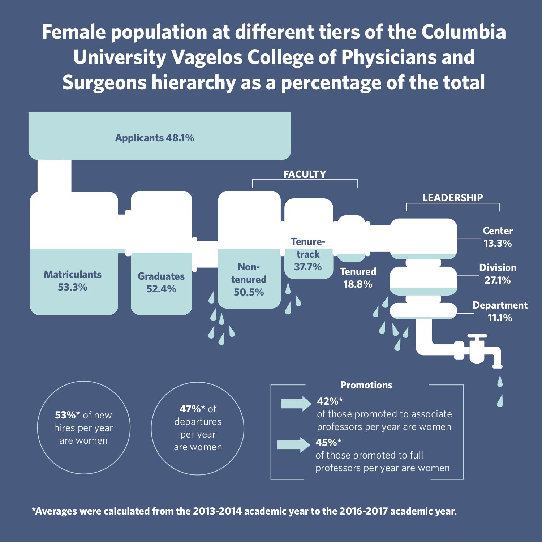 The Leaking Pipeline: Gender Disparities in Leadership in the ...
