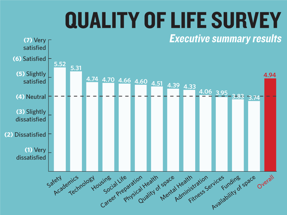 For Students With Disabilities Quality >> 2015 Quality Of Life Survey Scrutinizes Experiences Of Students With