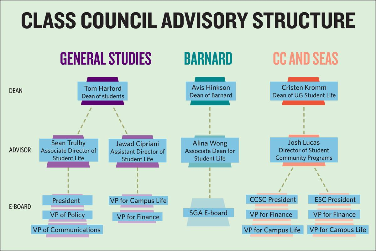 Administrative oversight affects Barnard student councils ability