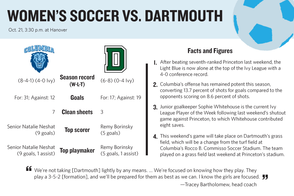 Women's soccer plays Dartmouth to maintain perfect Ivy