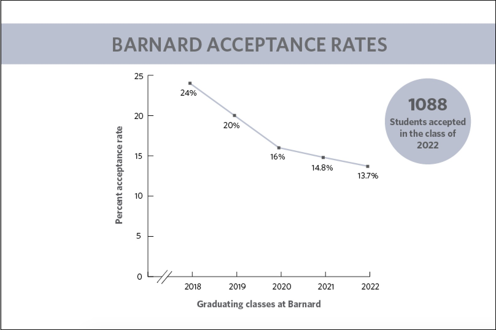 barnard admissions rate drops to 13 7 percent for class of 2022