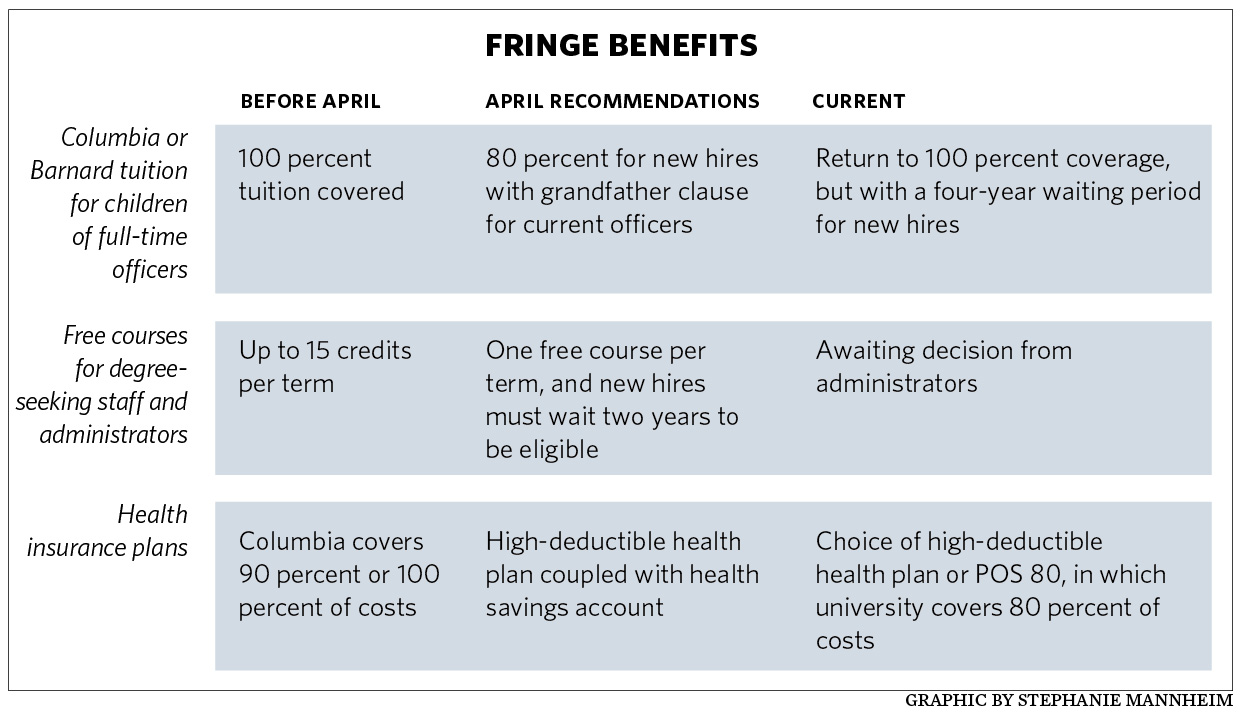 fringe benefits The term fringe benefits refers to non-wage expenses paid by an employer on  behalf of their employees these expenses include insurance premium sharing,.